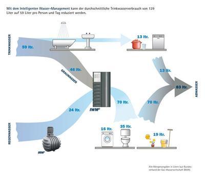 Grauwasseraufbereitung